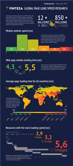 Which country has the fastest websites — Finteza infographics