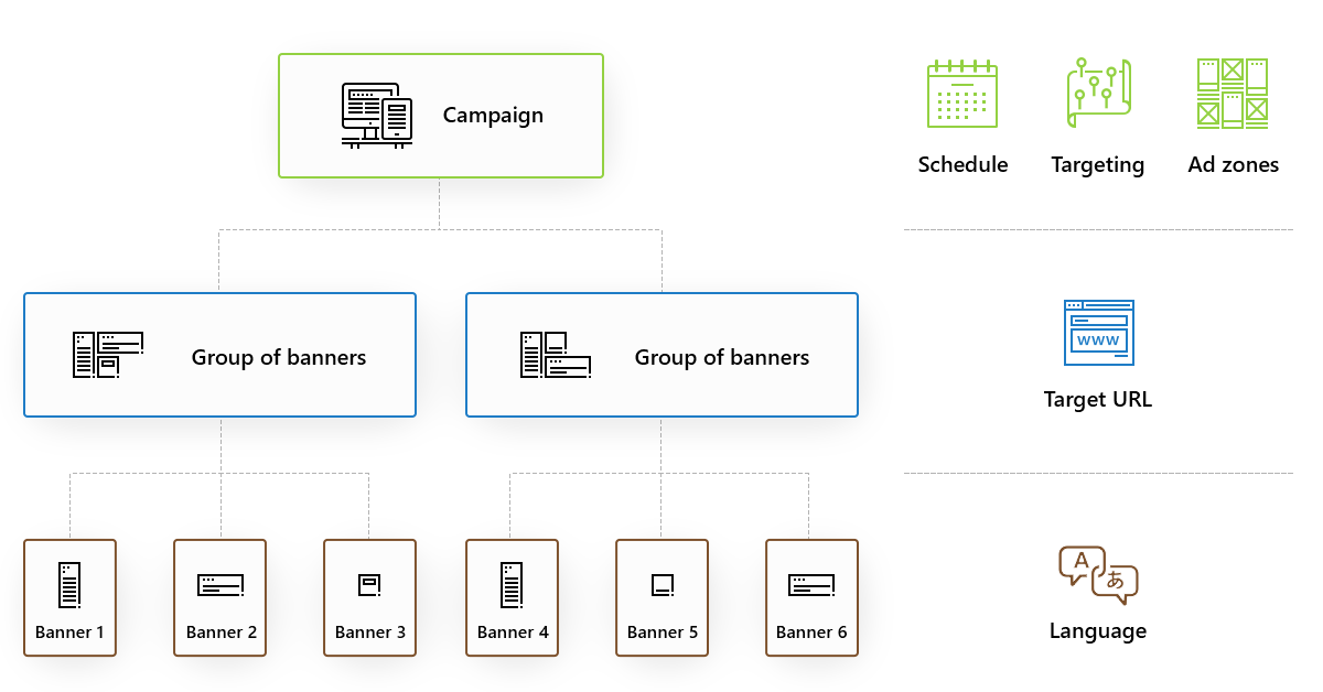 Advertisement structure in Finteza - campaigns, groups and banners