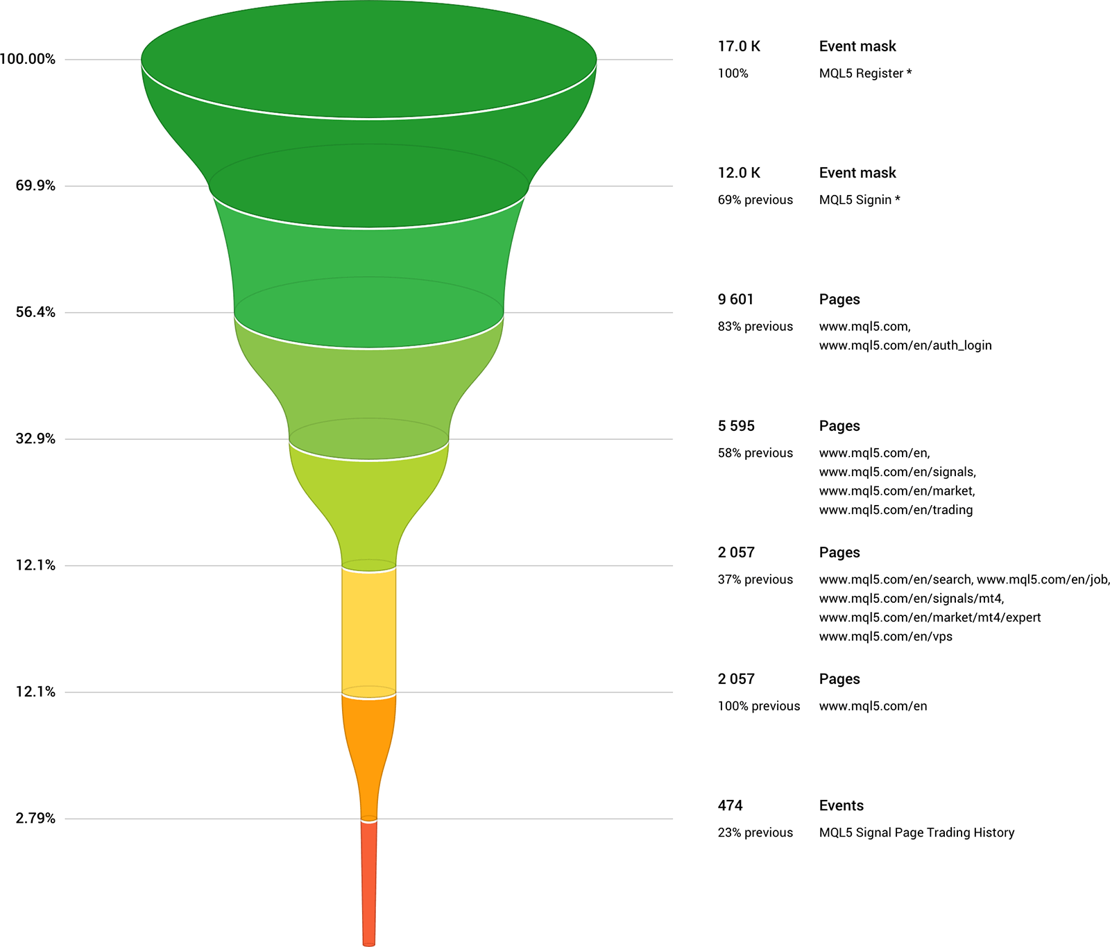 Enjoy the most efficient data analysis with the improved conversion funnels