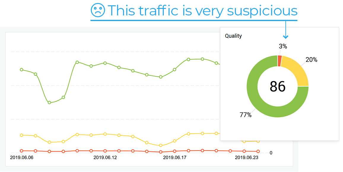 The analyzer collects statistics and measures traffic quality