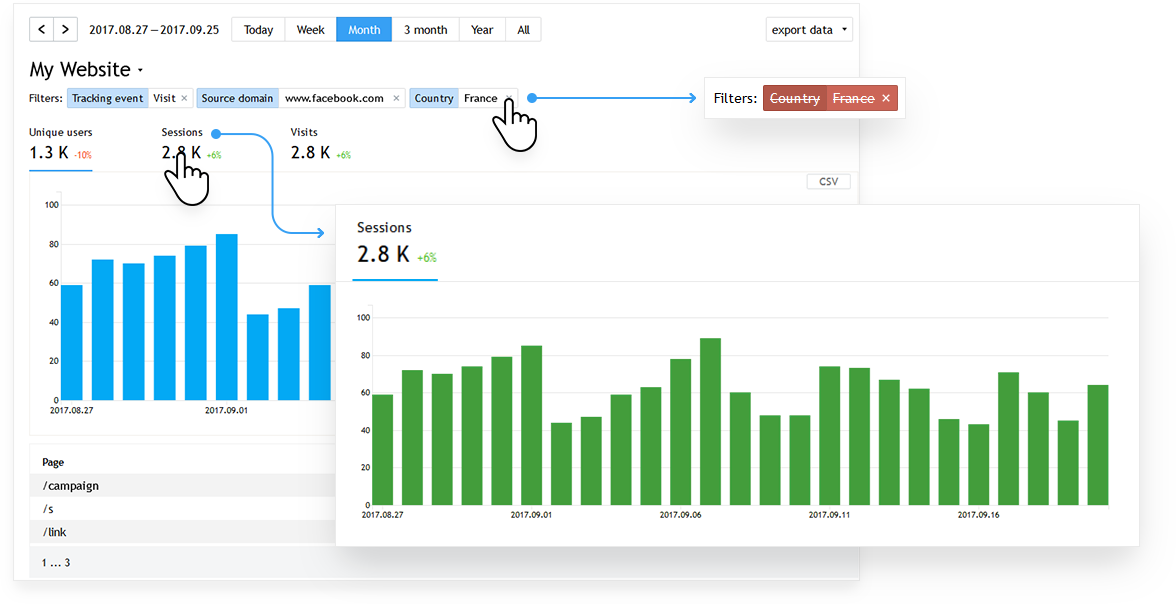 Information about your site visitors is presented in the form of real-time interactive reports