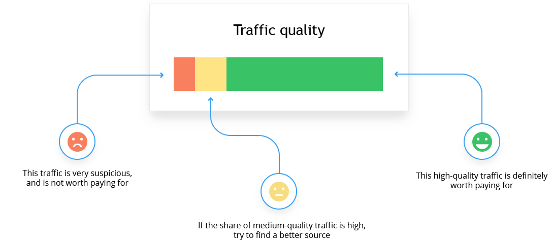 Multi-step traffic quality analysis in Finteza allows detecting bot traffic and optimizing your marketing budget