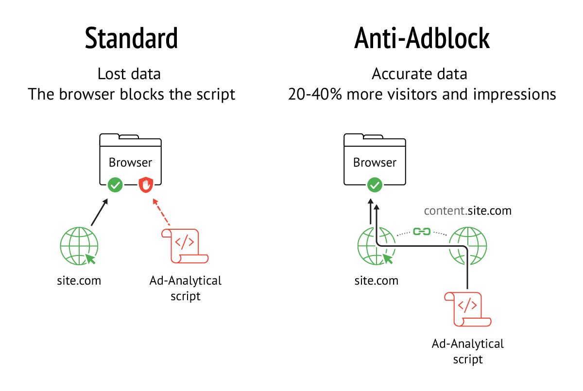 With the Anti-Adblock feature the script download is not seen by the browser as the third-party download